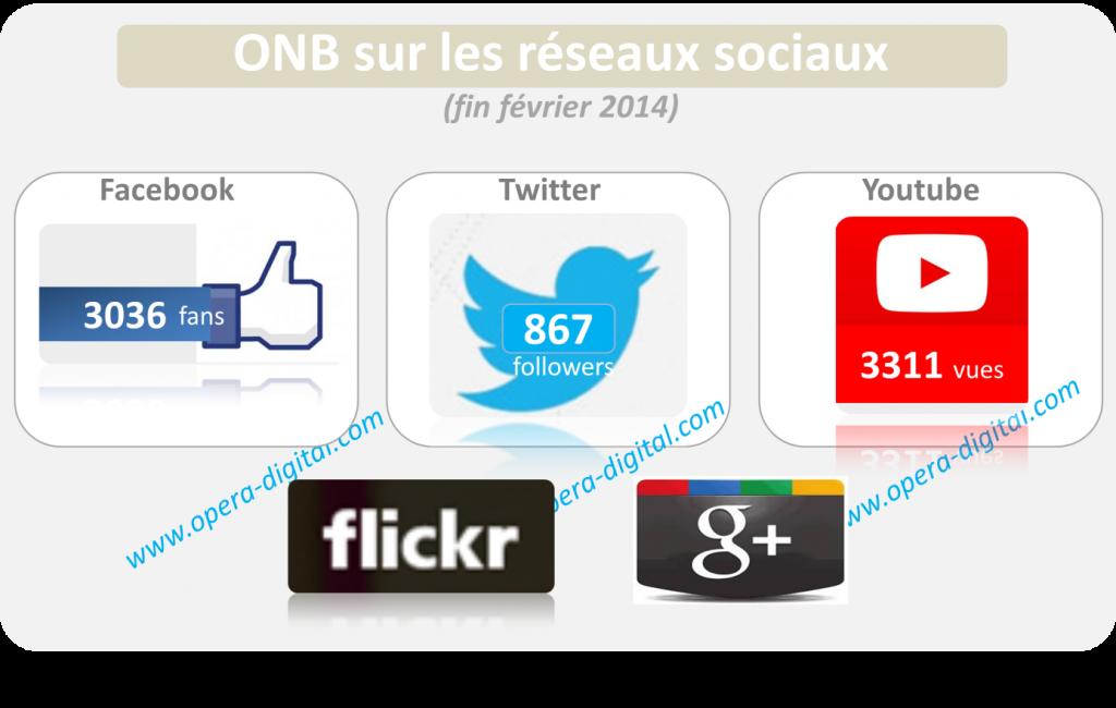 présence de l'ONB sur les réseaux sociaux