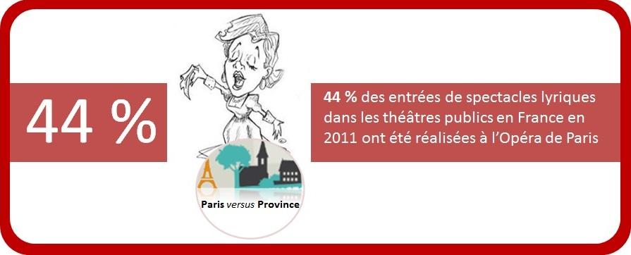 Paris s'arroge la plus grosse part des représentations lyriques en France