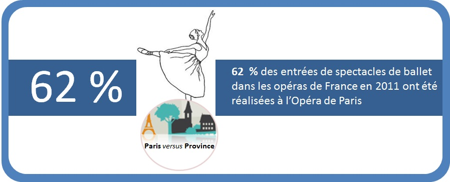 Paris avec son ONP occupe la plus grosse part des représentations de ballet en France