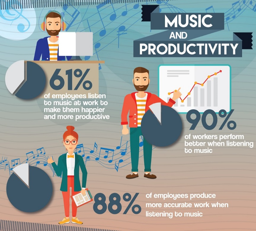 how music affects concentration and work efficiency essay Many people listen to music while they're carrying out a task, whether they're  it  around the workplace to reduce distractions and boost productivity  how  physical exercise makes your brain work better  my productivity has definitely  been affected to the point that i'm now considering changing jobs.